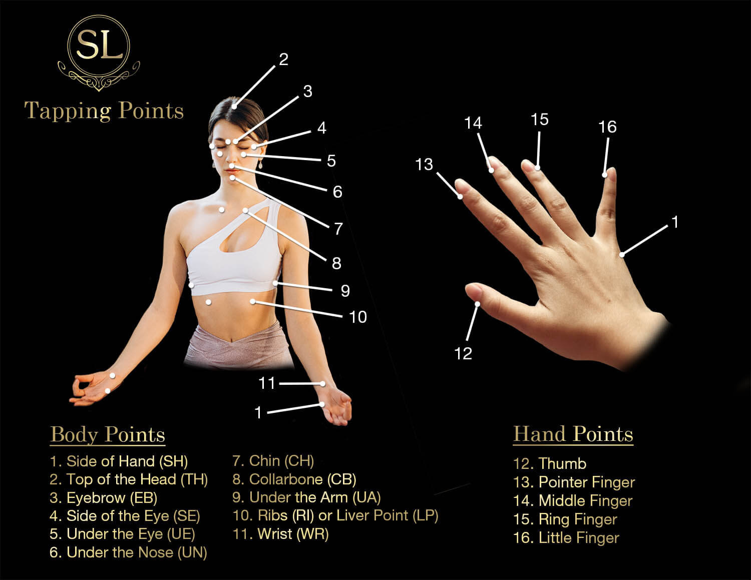 Diagram of EFT Tapping Points by Trauma & EFT Tapping Specialist Sherry Lukey